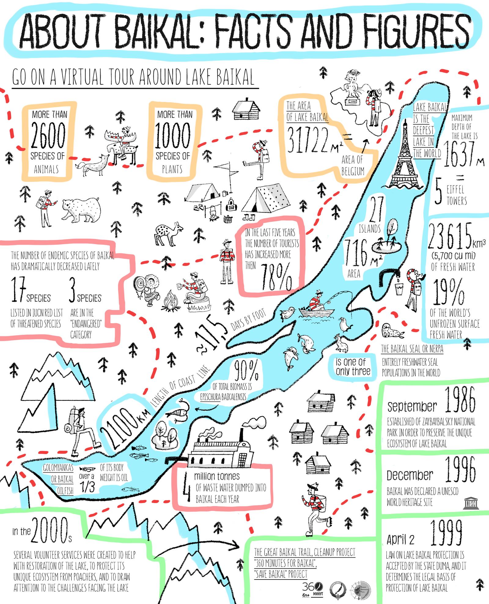 Lake Baikal World Map.Facts And Figures